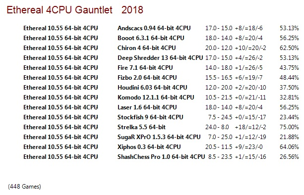Ethereal 10.55 64-bit 4CPU Gauntlet for CCRL 40/40 Ethereal_10.55_64-bit_4_CPU_Gauntlet