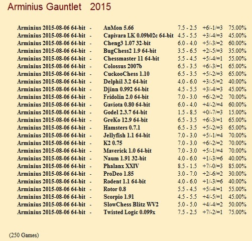 Arminius 2015-08-06 64-bit Gauntlet for CCRL 40/40 Arminius_2015_08_06_64_bit_Gauntlet