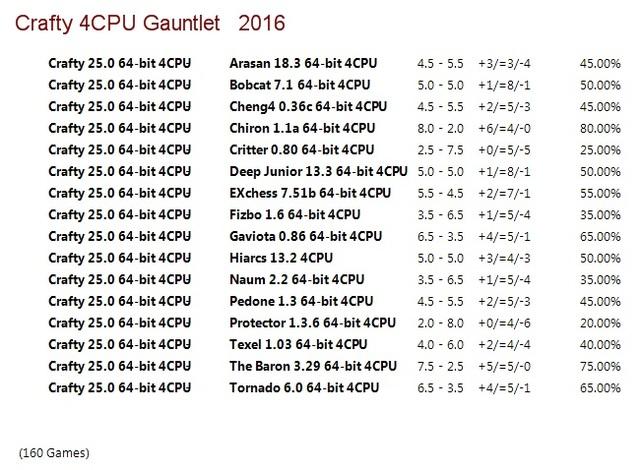 Crafty 25.0 64-bit 4CPU Gauntlet for CCRL 40/40 Crafty_25_0_64_bit_4_CPU_Gauntlet
