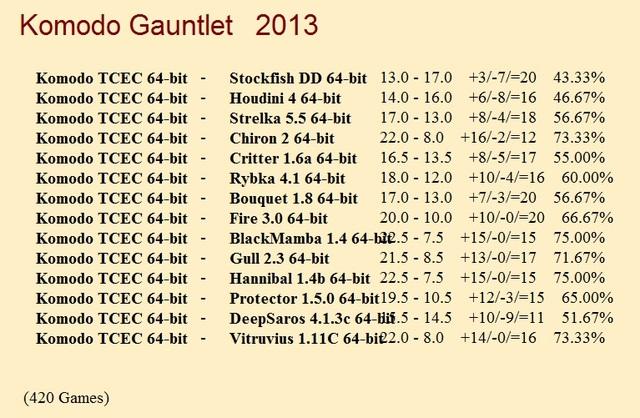 Komodo TCEC 64-bit Gauntlet for CCRL 40/40 (completed) Komodo_TCECr_64_bit_Gauntlet