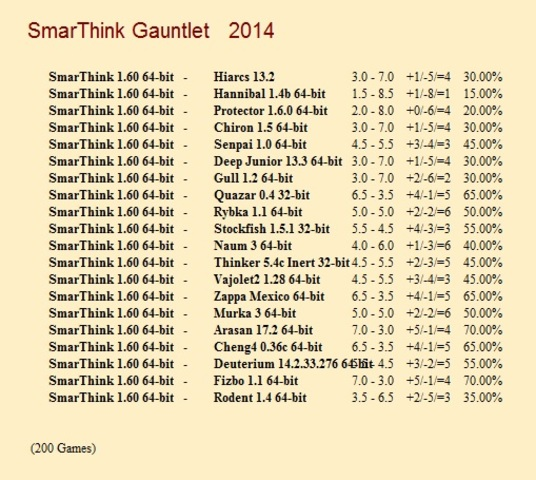 SmarThink 1.60 64-bit Gauntlet for CCRL 40/40 Smar_Think_1_60_64_bit_Gauntlet