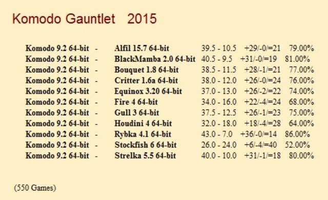Komodo 9.2 64-bit Gauntlet for CCRL 40/40 Komodo_9_2_64_bit_Gauntlet