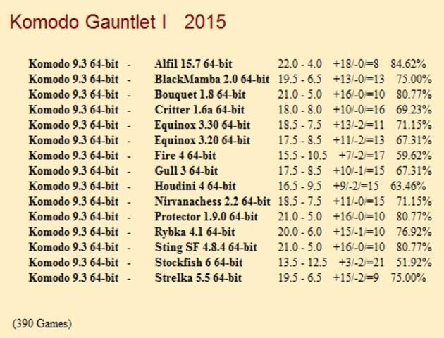 Komodo 9.3 64-bit Gauntlets for CCRL 40/40 Komodo_9_3_64_bit_Gauntlet_1