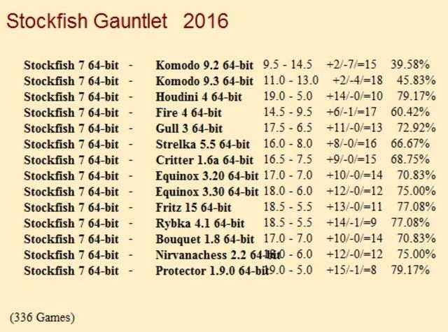 Stockfish 7 64-bit Gauntlet for CCRL 40/40 Stockfish_7_64_bit_Gauntlet_Update_4