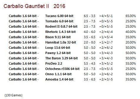 Carballo 1.6 64-bit Gauntlet for CCRL 40/40 Carballo_1_6_64_bit_Gauntlet_II