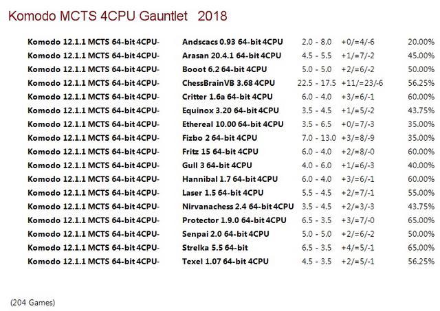 Komodo 12.1.1 MCTS 64-bit 4CPU Gauntlet for CCRL 40/40 Komodo_12.1.1_MCTS_64-bit_4_CPU_Gauntlet