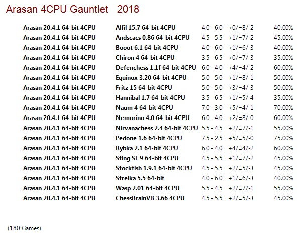Arasan 20.4.1 64-bit 4CPU Gauntlet for CCRL 40/40 Arasan_20.4.1_64-bit_4_CPU_Gauntlet
