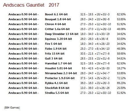 Andscacs 0.90 64-bit Gauntlet for CCRL 40/40 Andscacs_0.90_64-bit_Gauntlet