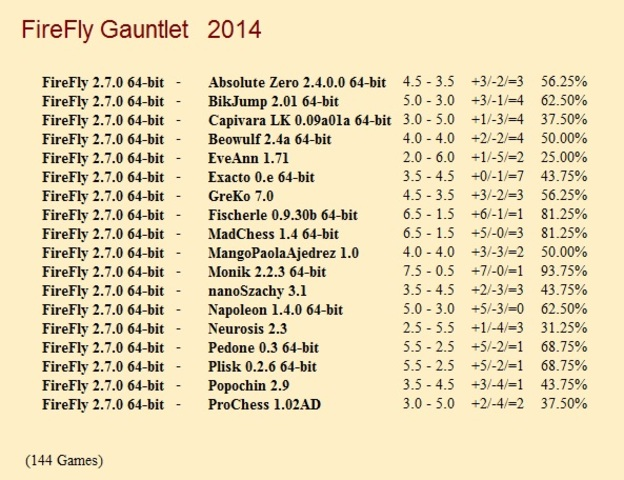 FireFly 2.7.0 64-bit Gauntlet for CCRL 40/40 Firefly_2_7_0_64_bit_Gauntlet