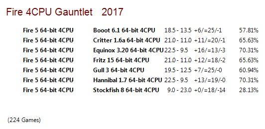 Fire 5 64-bit 4CPU Gauntlet for CCRL 40/40 Fire_5_64_bit_4_CPU_Gauntlet