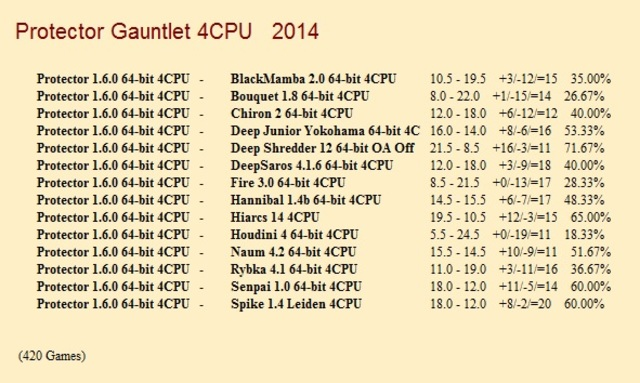 Protector 1.6.0 64-bit 4CPU Gauntlet for CCRL 40/40 Protector_1_6_0_64_bit_4_CPU_Gauntlet