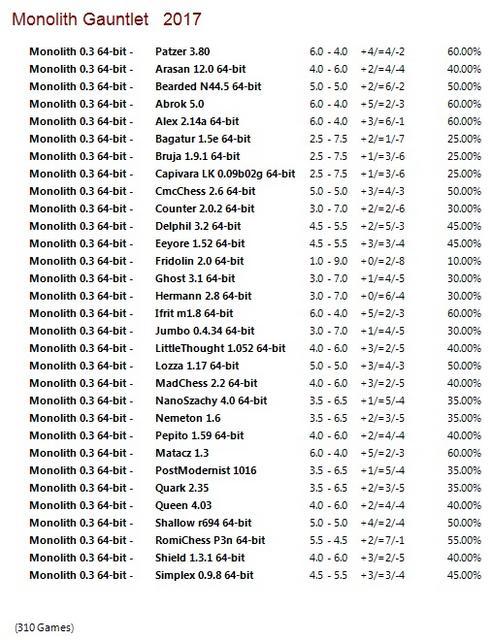 Monolith 0.3 64-bit Gauntlet for CCRL 40/40 Monolith_0.3_64-bit_Gauntlet