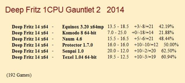 Deep Fritz 14 64-bit 1CPU Gauntlet II for CCRL 40/40 Deep_Fritz_14_64_bit_1_CPU_Gauntlet_II