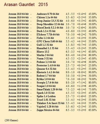 Arasan 18.0 64-bit Gauntlet for CCRL 40/40 Arasan_18_0_64_bit_Gauntlet
