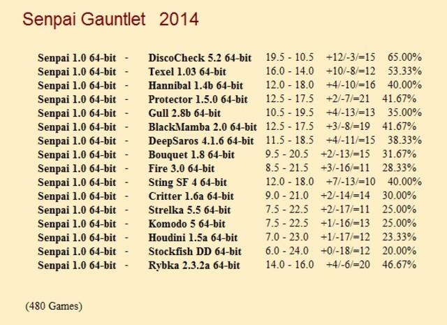 Senpai 1.0 64-bit Gauntlet for CCRL 40/40 Senpai_1_0_64_bit_Gauntlet