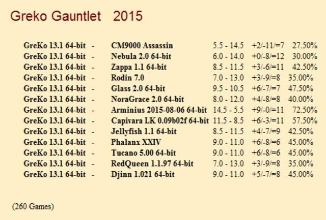 Greko 13.1 64-bit Gauntlet for CCRL 40/40 Greko_13_1_64_bit_Gauntlet