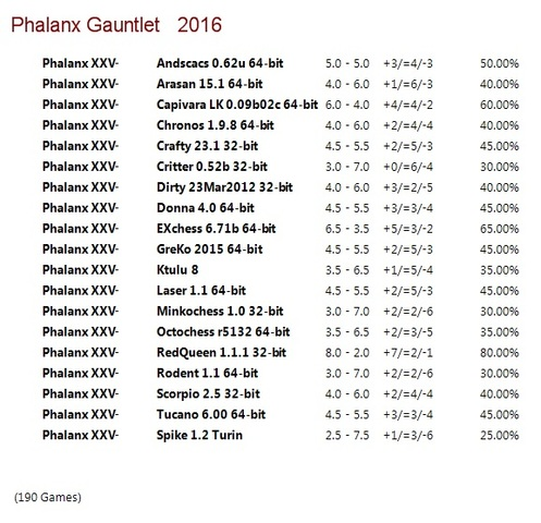 Phalanx XXV Gauntlet for CCRL 40/40 Phalanx_XXV_Gauntlet