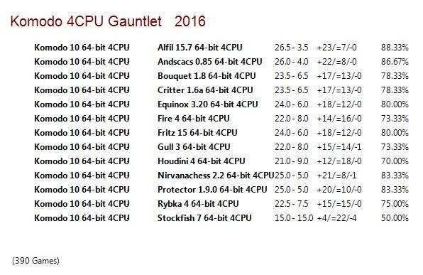 Komodo 10 64-bit 4CPU Gauntlet for CCRL 40/40 Komodo_10_64_bit_4_CPU_Gauntlet_Update_3