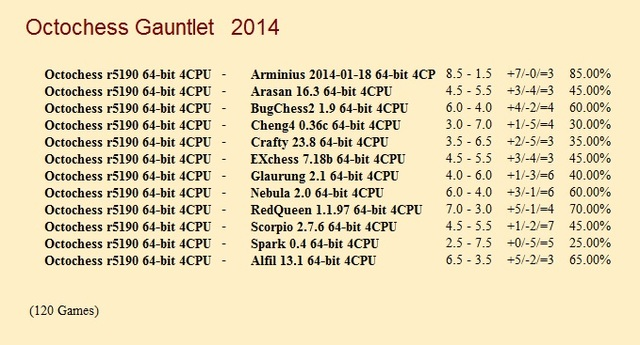Octochess r5190 64-bit 4CPU Gauntlet for CCRL 40/40 Octochess_r5190_64_bit_4_CPU_Gauntlet