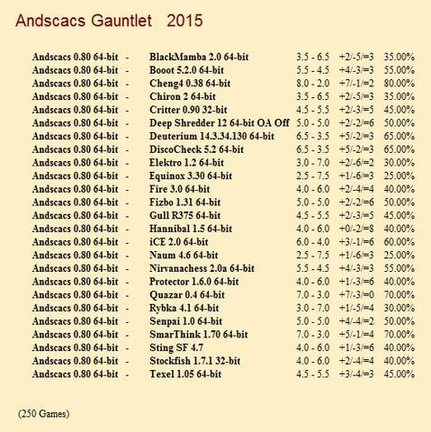 Andscacs 0.80 64-bit Gauntlet for CCRL 40/40 Andscacs_0_80_64_bit_Gauntlet