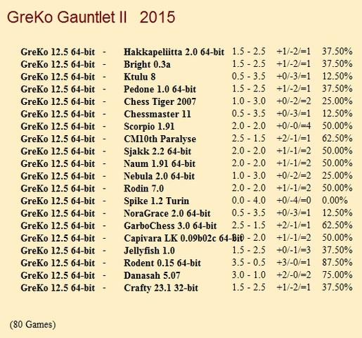 GreKo 12.5 64-bit Gauntlets for CCRL 40/40 Gre_Ko_12_5_64_bit_Gauntlet_II