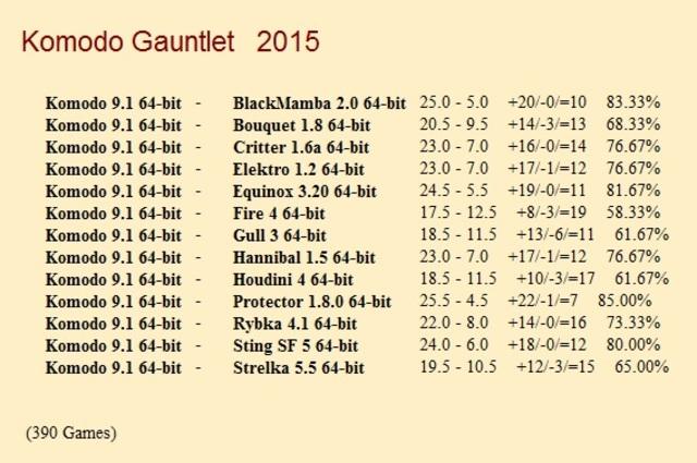 Komodo 9.1 64-bit 1CPU Gauntlet for CCRL 40/40 Komodo_9_1_64_bit_Gauntlet_1_390