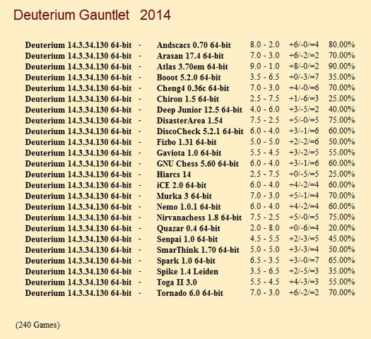 Deuterium 14.3.34.130 64-bit Gauntlet for CCRL 40/40 Deuterium_14_3_34_130_64_bit_Gauntlet