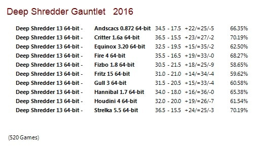 Deep Shredder 13 64-bit Gauntlet for CCRL 40/40 Deep_Shredder_13_64_bit_Gauntlet