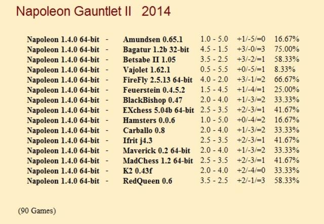 Napoleon 1.4.0 64-bit Gauntlets for CCRL 40/40 Napoleon_1_4_0_64_bit_Gauntlet_II
