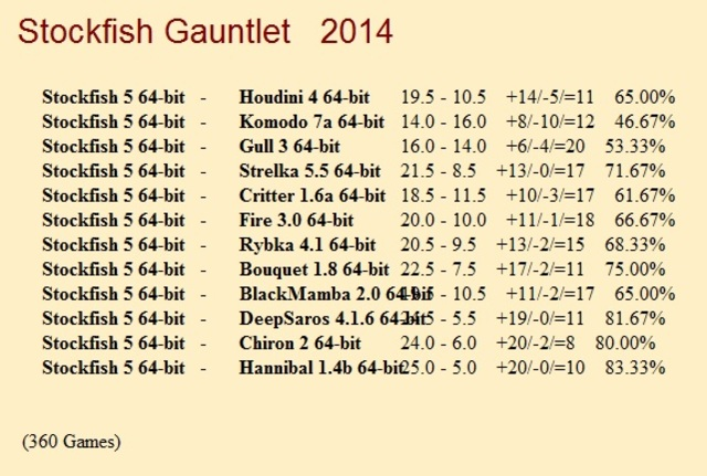 Stockfish 5 64-bit Gauntlet for CCRL 40/40 Stockfish_5_64_bit_Gauntlet