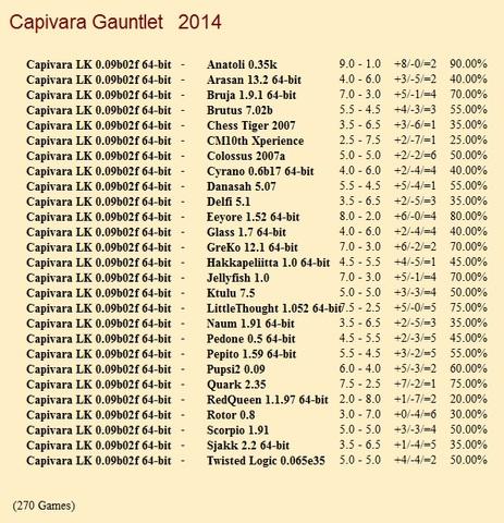 Capivara LK 0.09b02f 64-bit Gauntlet for CCRL 40/40 Capivara_LK_0_09b02f_64_bit_Gauntlet