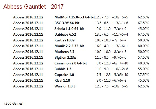 Abbess 2016.12.11 Gauntlet for CCRL 40/40 Abbess_2016_12_11_Gauntlet