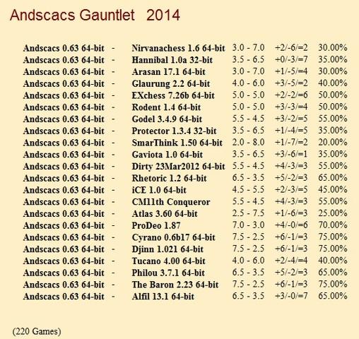 Andscacs 0.63 64-bit Gauntlet for CCRL 40/40 Andscacs_0_63_64_bit_Gauntlet