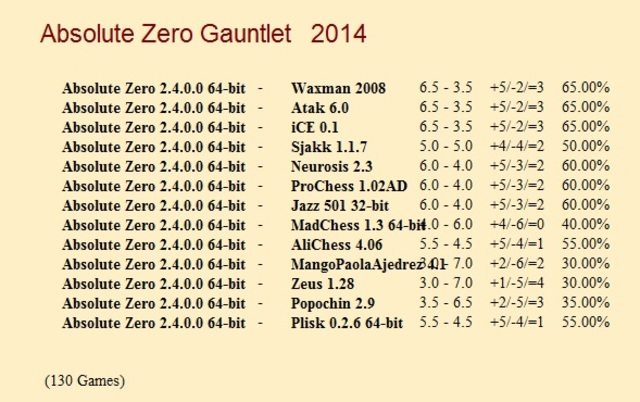 Absolute Zero 2.4.0.0 64-bit Gauntlet for CCRL 40/40 Absolute_Zero_2_4_0_0_64_bit_Gauntlet