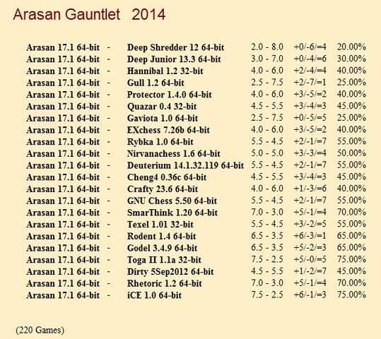 Arasan 17.1 64-bit Gauntlet for CCRL 40/40 Arasan_17_1_64_bit_Gauntlet