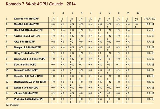Komodo 7 64-bit 4CPU Gauntlet for CCRL 40/40 Komodo_7a_64_bit_4_CPU_Gauntlet_update_3
