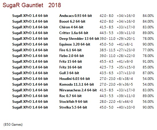 SugaR XPrO 1.4 64-bit Gauntlet for CCRL 40/40 Suga_R_XPr_O_1.4_64-bit_Gauntlet