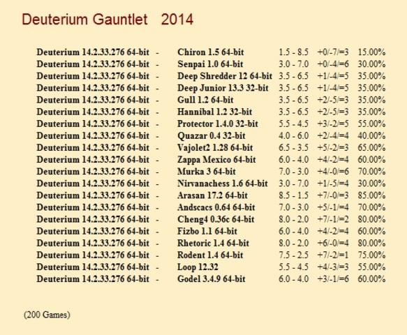 Deuterium 14.1.32.119 64-bit Gauntlet for CCRL 40/40 Deuterium_14_2_33_276_64_bit_Gauntlet