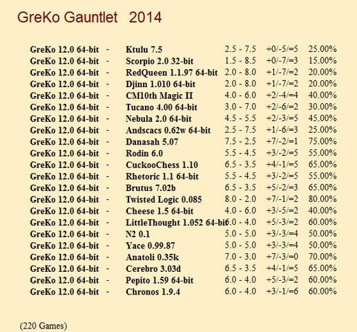 GreKo 12.0 64-bit Gauntlet for CCRL 40/40 Gre_Ko_12_0_64_bit_Gauntlet
