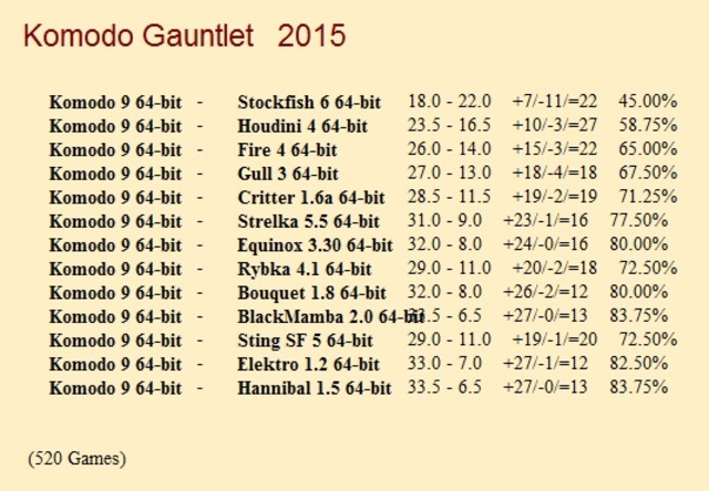 Komodo 9 64-bit 1CPU for CCRL 40/40 Komodo_9_64_bit_Gauntlet_1_520