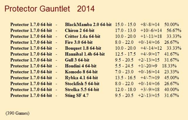 Protector 1.7.0 64-bit Gauntlet for CCRL 40/40 Protector_1_7_0_64_bit_Gauntlet