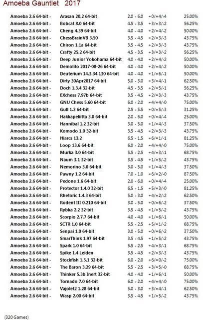 Amoeba 2.6 64-bit Gauntlet for CCRL 40/40 Amoeba_2.6_64-bit_Gauntlet