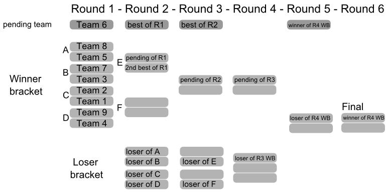 TPT > Round 1  !  Br1
