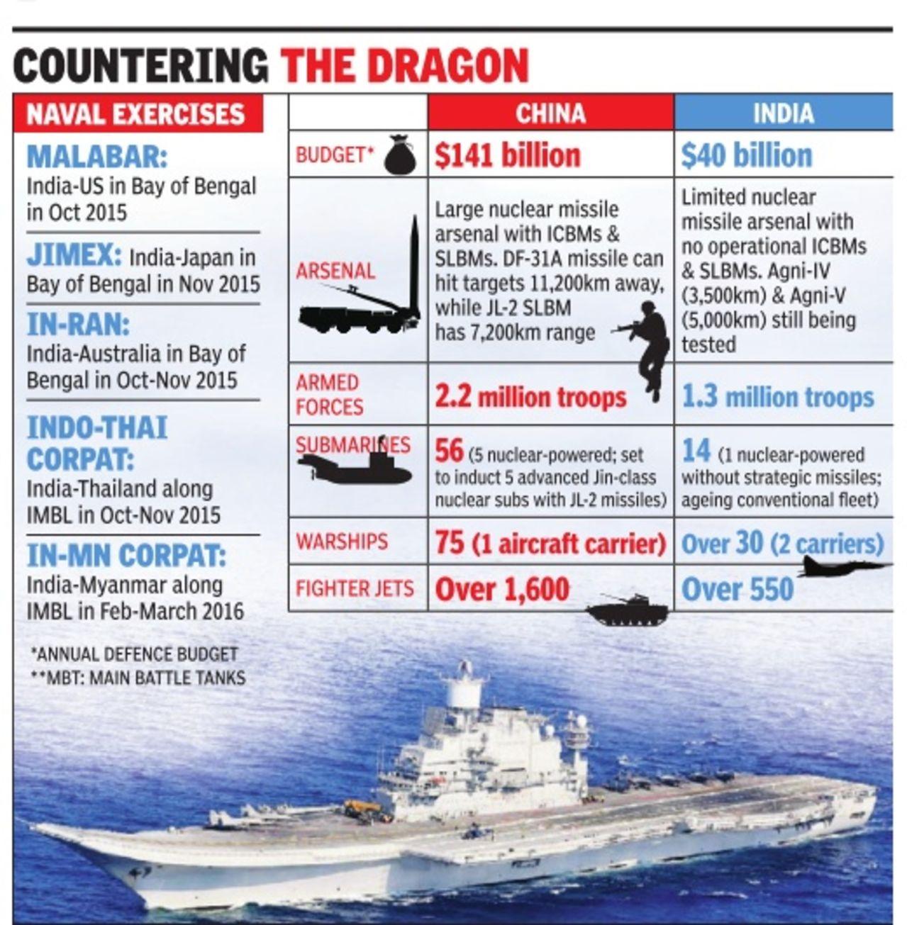 Ejercicio naval Malabar 2015,2017 y siguientes - Participacion  de India - Japon - Estados Unidos - Australia Malabar2015balance