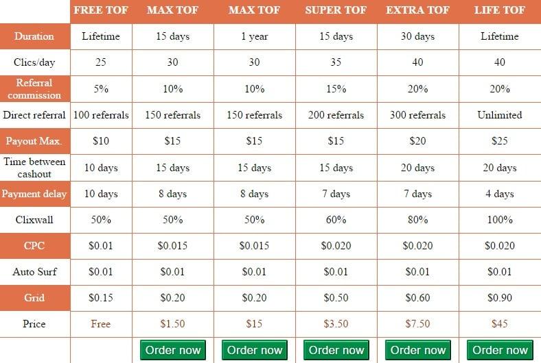 TofCash - minimo $10.00 - Pago por Paypal, Bitcoin - $2.00 bono Tofcash