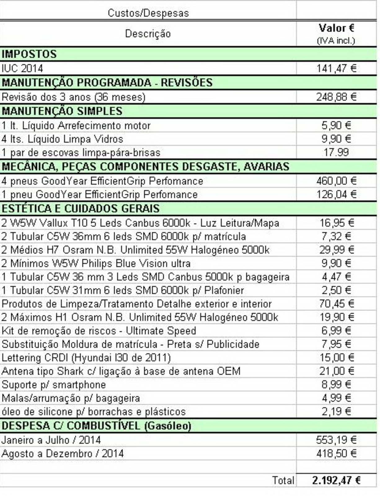 Kia Cee'd ED 1.6 CRDI TX (04.2011)  - Página 4 Despesa_2014