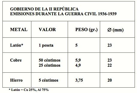 La peseta del 33- II República Monedas_republicanas_1936_39
