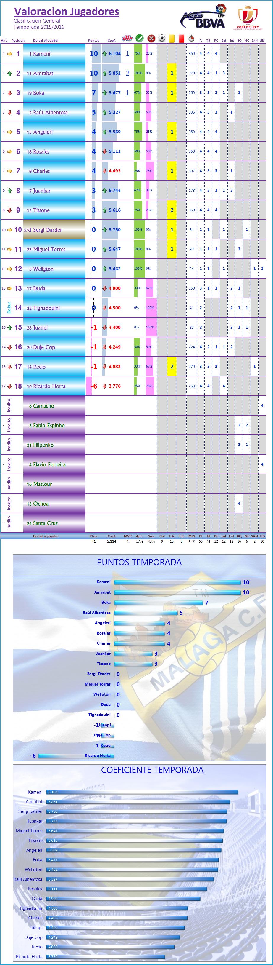 LOS MEJORES DEL MALAGA CF. Temp.2015/16: J5ª: MALAGA CF 0-1 VILLARREAL CF Los_Mdel_MCF_General