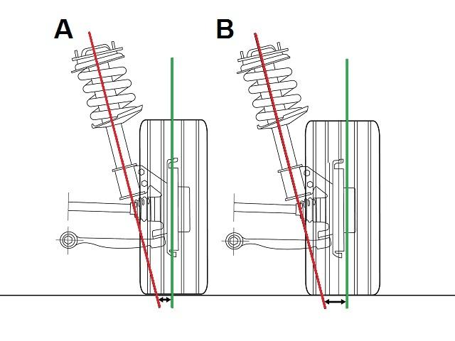 Optika, reglaza trapa... Podesavanja balansa vozila i modifikacije  - Page 4 Uticaj_ET_felni_na_vozne_karakteristike_auta