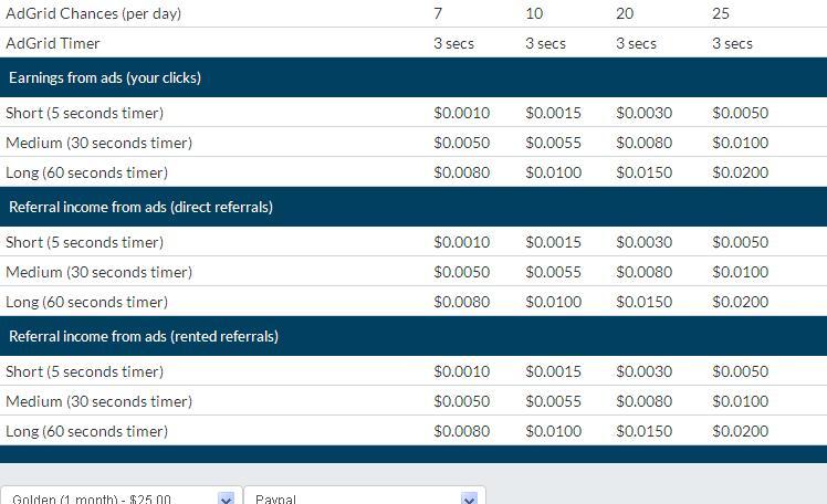 Levelclix - $0.01 por clic - minimo $2.00 - Pago por PP, EP, PM, PZ - Pioneer Gratis Levelclix2
